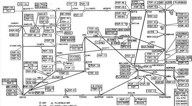 1969: The ARPANET is built