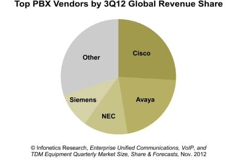 Cisco Remains at Forefront of Divoting Global Enterprise PBX Market