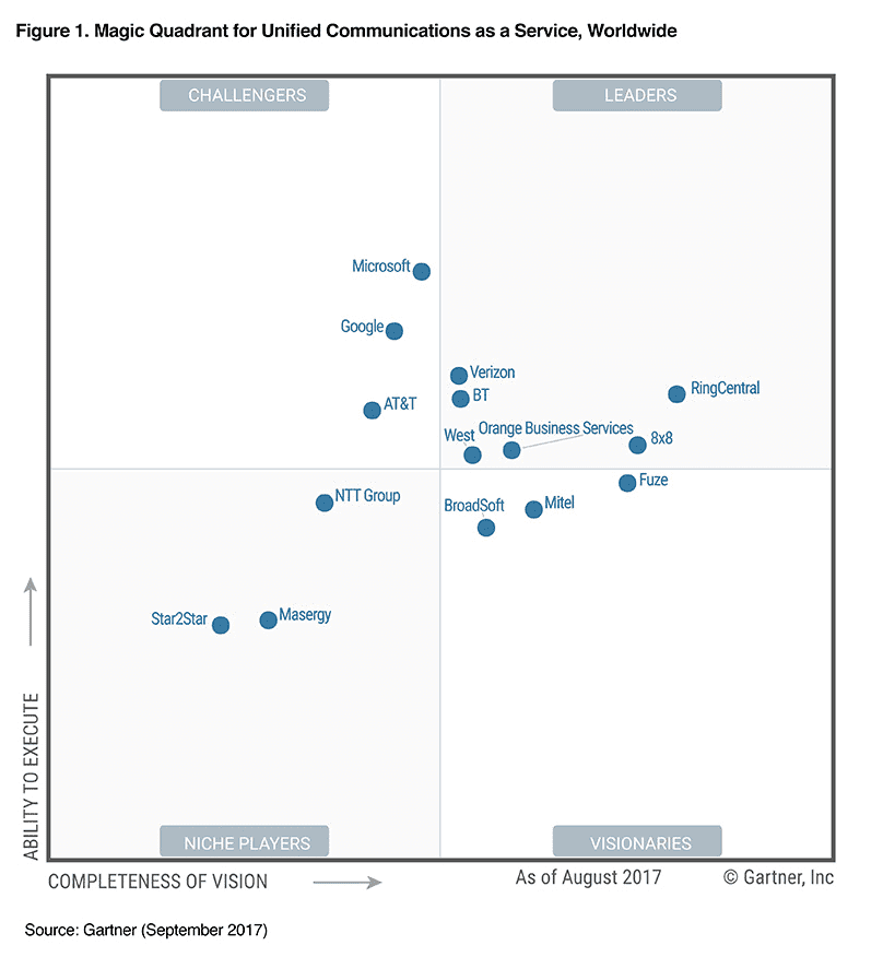 UCaaS Magic Quadrant