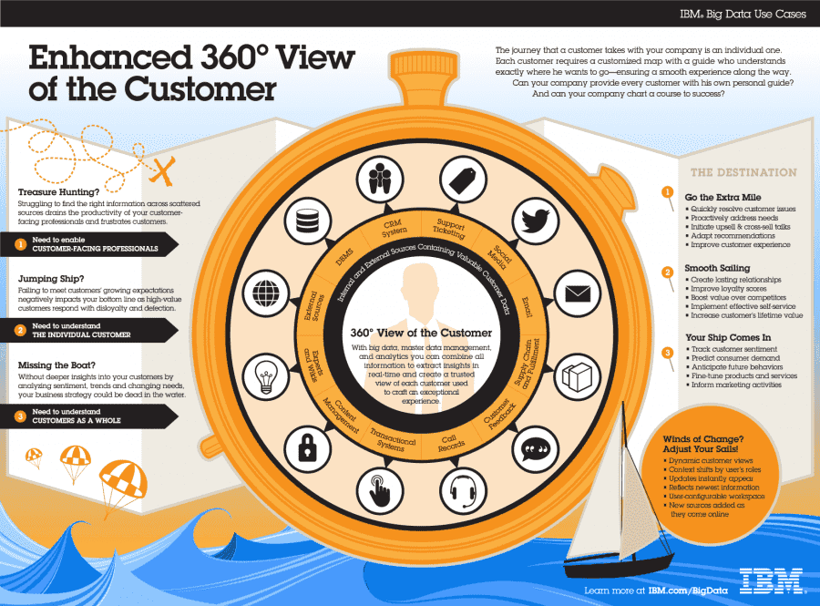 Enhanced 360 Degree View of the Customer Journey