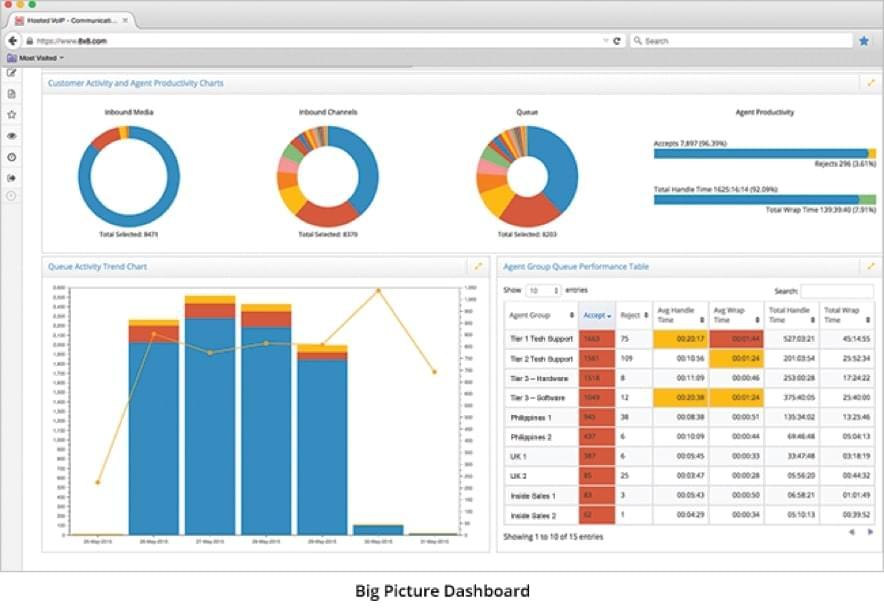 8x8's Contact Center Analytics