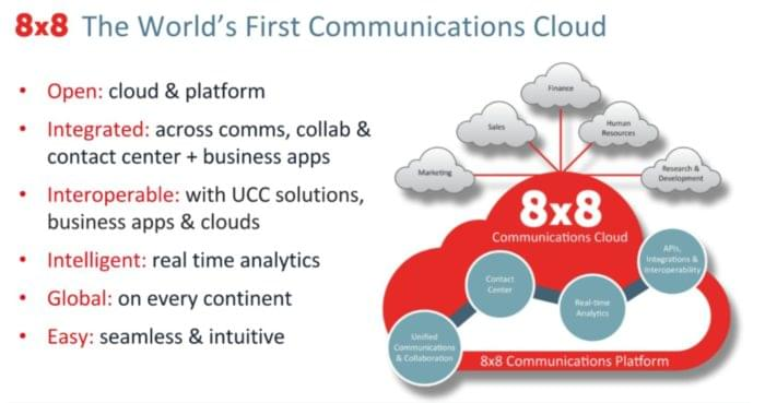 8x8 communications cloud
