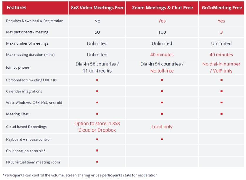 8x8 video meetings competitors