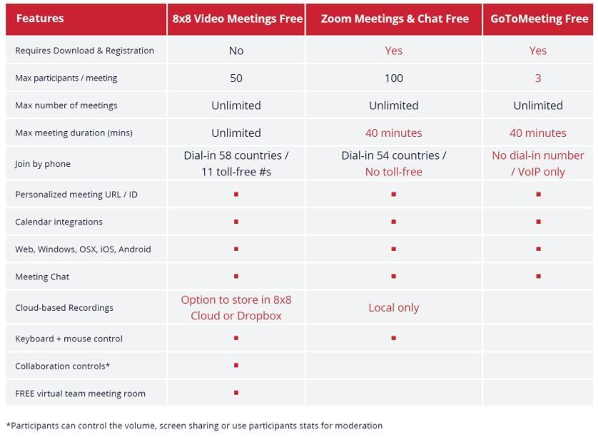 8x8 video meetings competitors