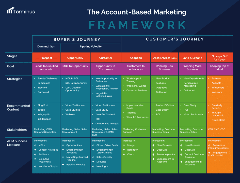 Account Based Marketing Chart