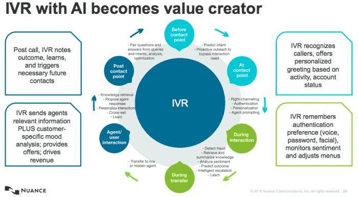 IVR with AI becomes value creator