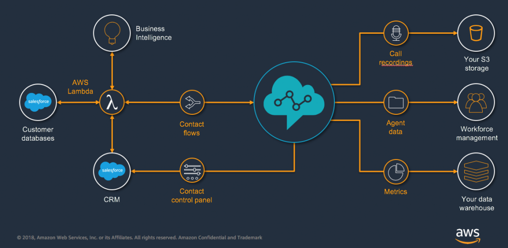 AWS to Launch Fresh Contact Center Capabilities for Amazon Connect