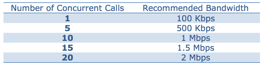 bandwidth for voip calls