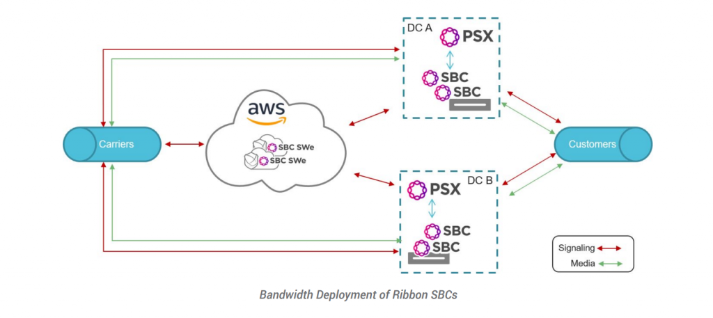 Bandwidth Ribbon Communications GetVoIP News