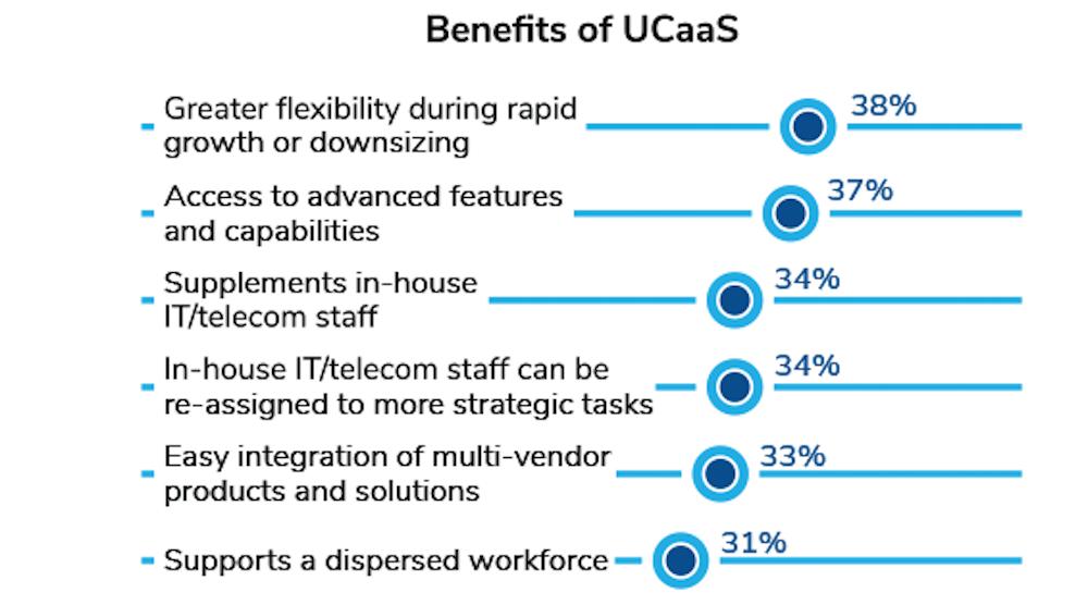 Benefits of UCaaS