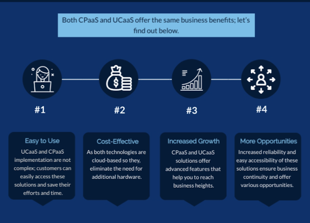 CPaaS Benefits
