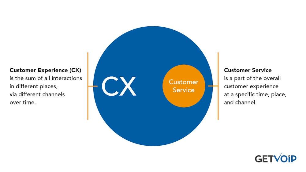 CX vs CS
