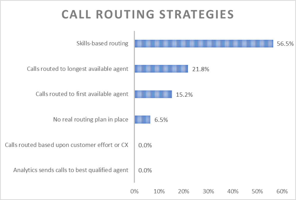Call Routing Types