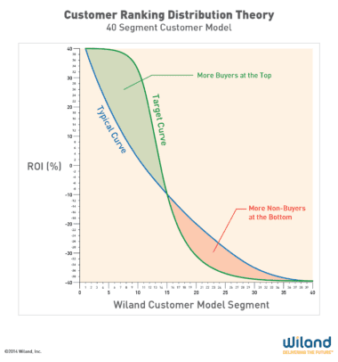 Customer Ranking Distribution Theory