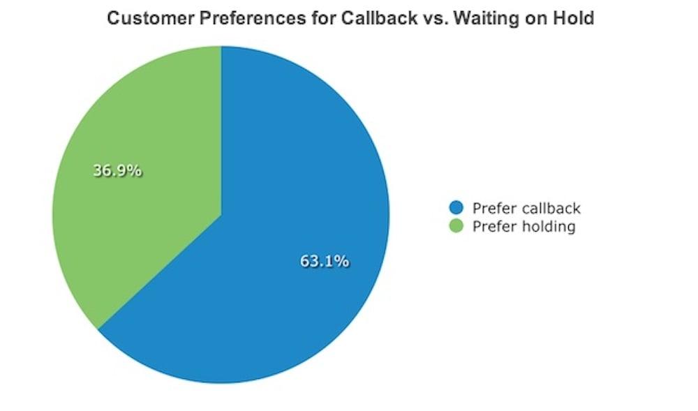 Customer Callback