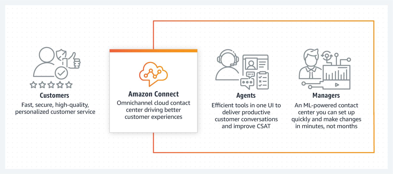 Amazon Connect Pasquale DeMaio on Democratizing the Contact Center