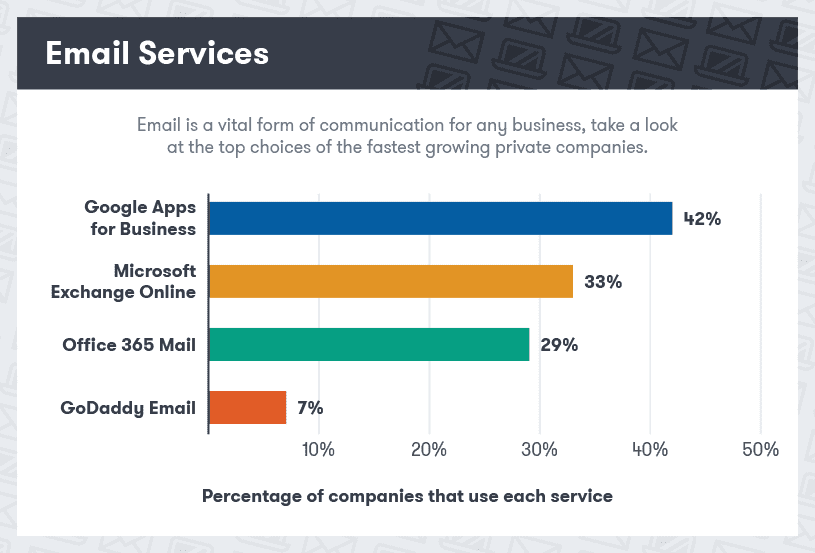 best email services for business