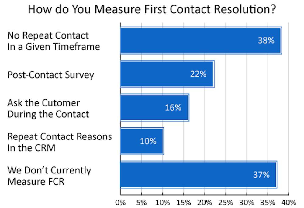 FCR Measurement
