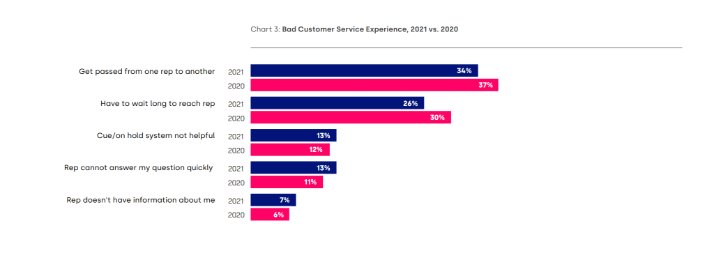 Five9 CX Summit 2021 GetVoIP News Bad Customer Service Experience
