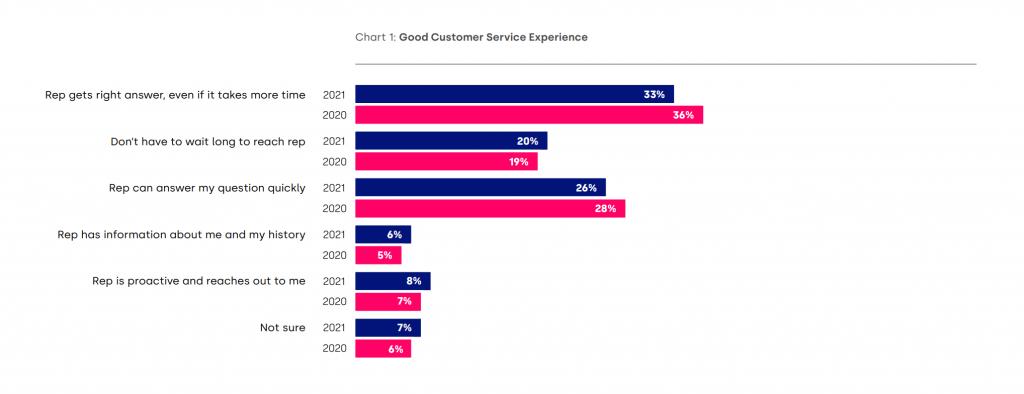 Five9 CX Summit 2021 GetVoIP News Good Customer Service Experience