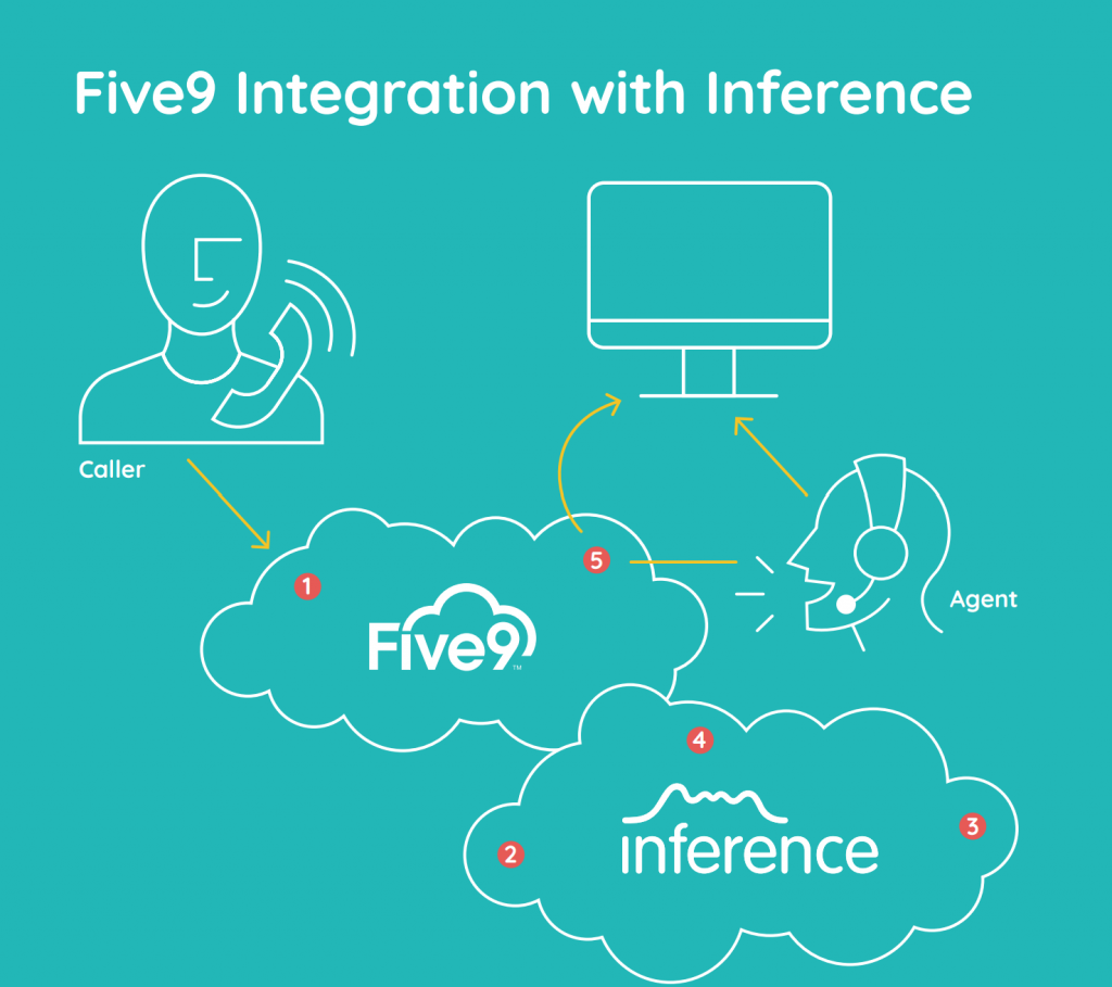 Five9 Integration GetVoIP News