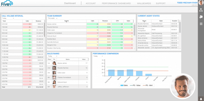 Five9 call center software pricing