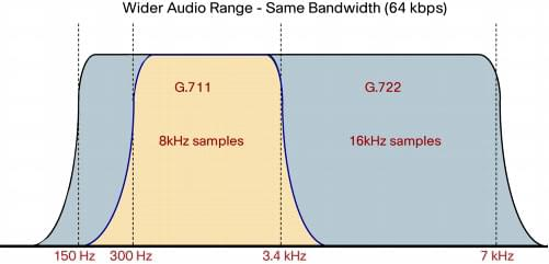 The First Wideband Audio Codec