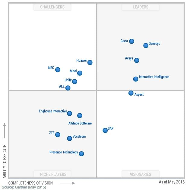 gartner-contact-2015-quadrant