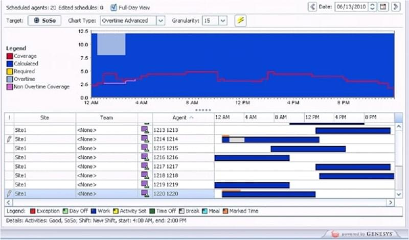 Genesys Workflow Optimization