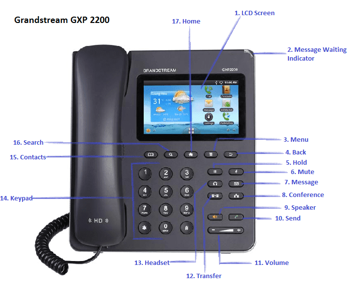 Grandstream GXP2200 Diagram