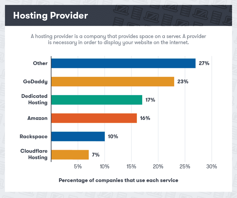 Hosting Providers Graph