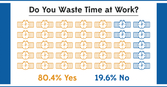 Survey: 80% of Employees Are Wasting Time on The Clock