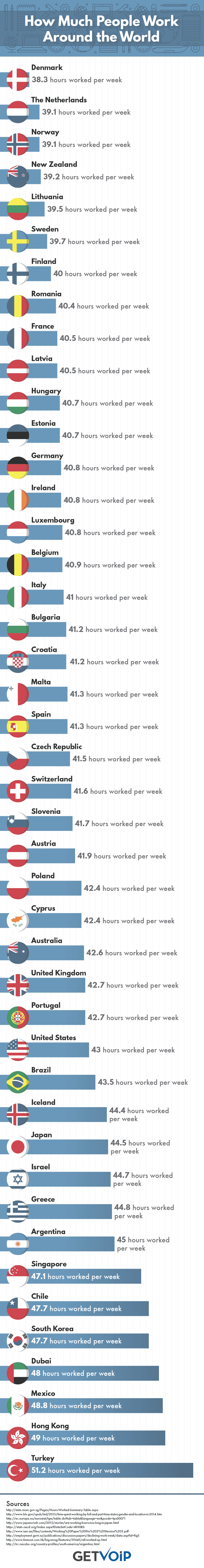 How Much People Work Infographic