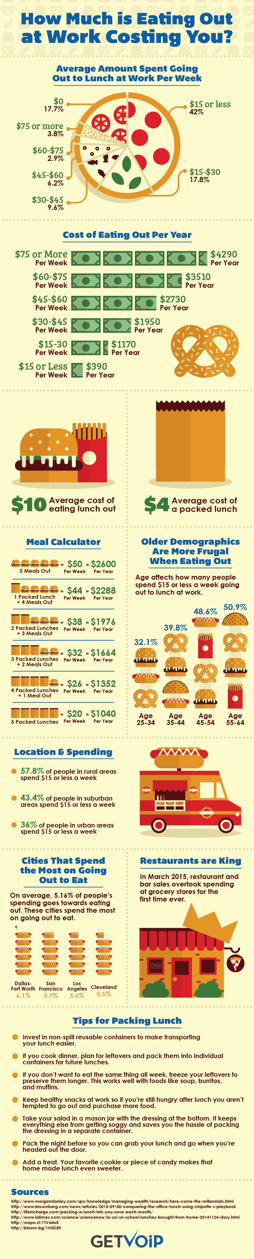 How-Much-is-Eating-Out-at-Work-Costing-You-Infographic