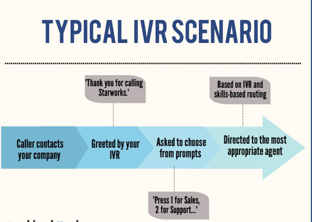 IVR explained