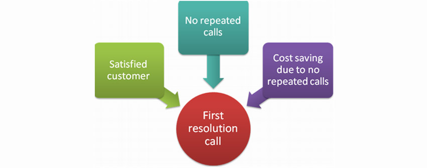 Improving-first-call-resolution