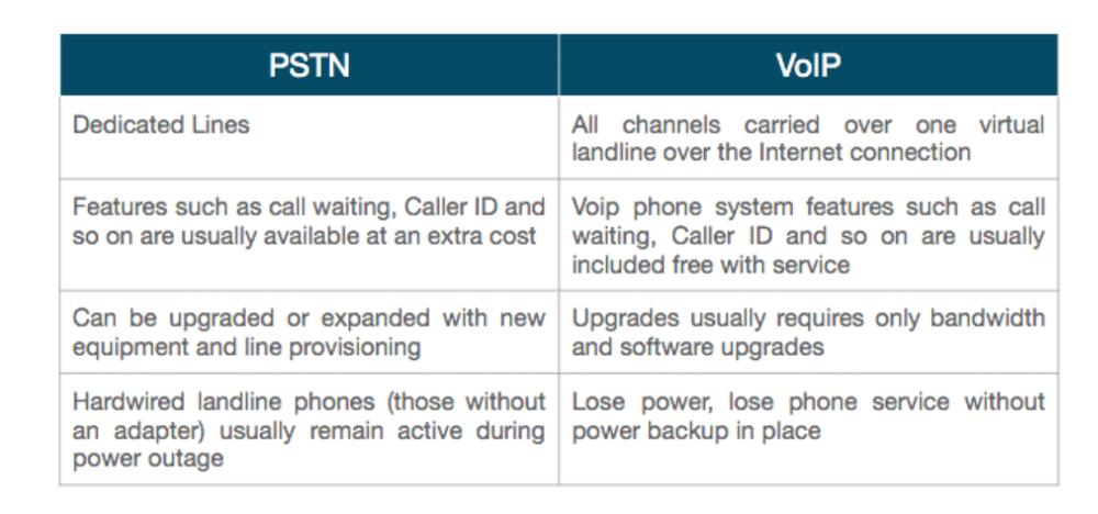 Landline vs VoIP Features