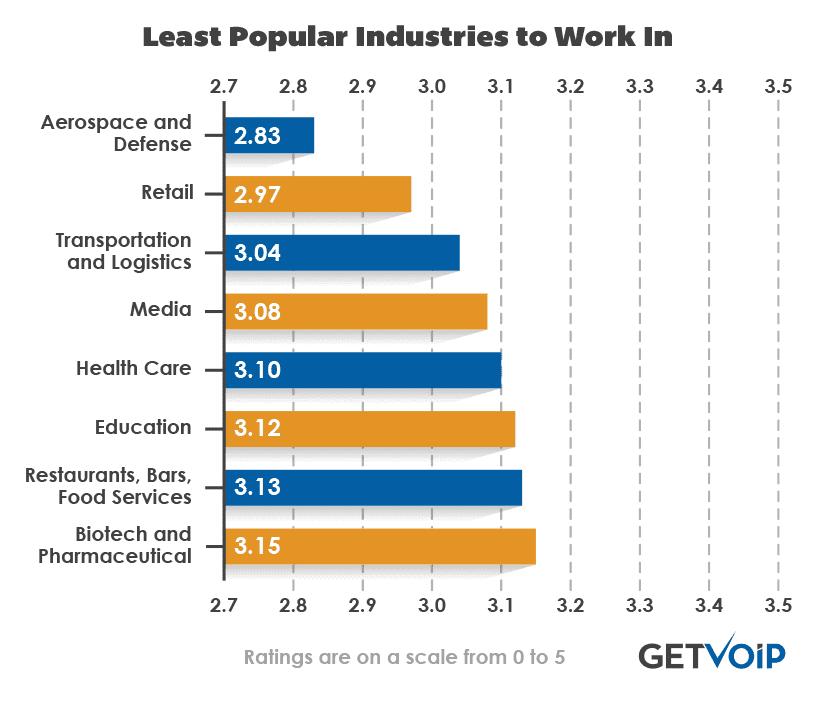 Least-Popular-Industries