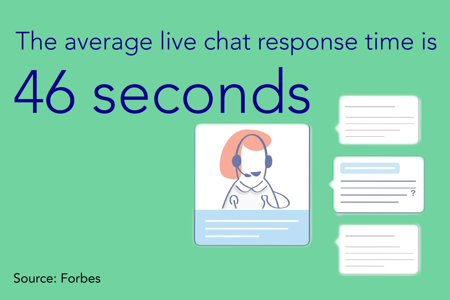 Live chat response time
