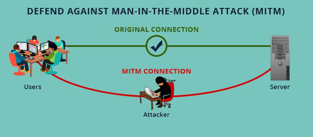 MITM Attacks