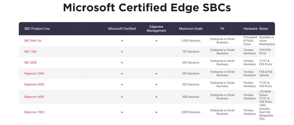 Microsoft Certified SBCs Ribbon Communications
