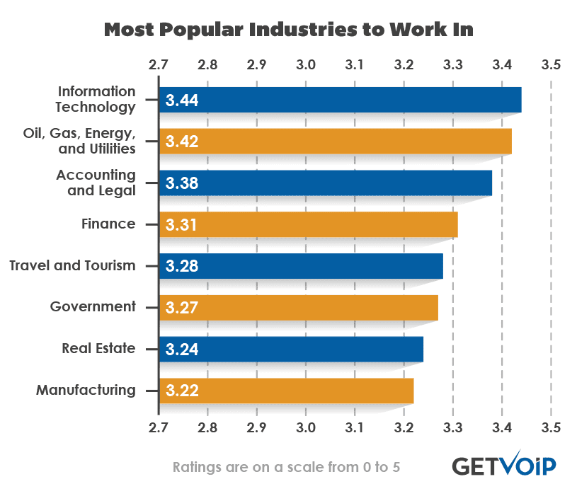 Most-Popular-Industries