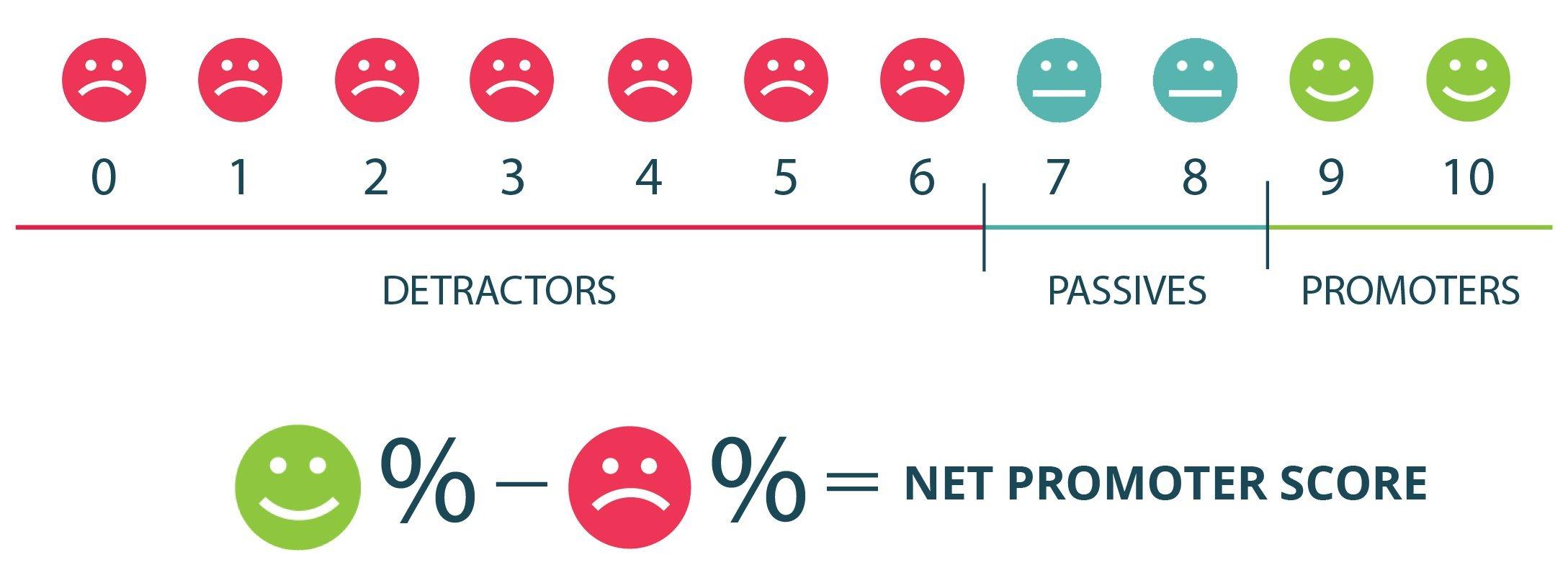 Net Promoter Score - NPS