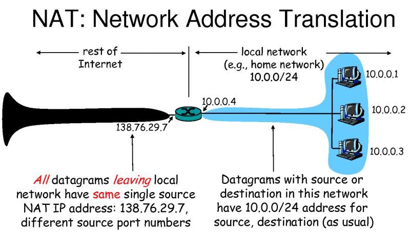 NAT: Network Address Translation - Explained | GetVoIP