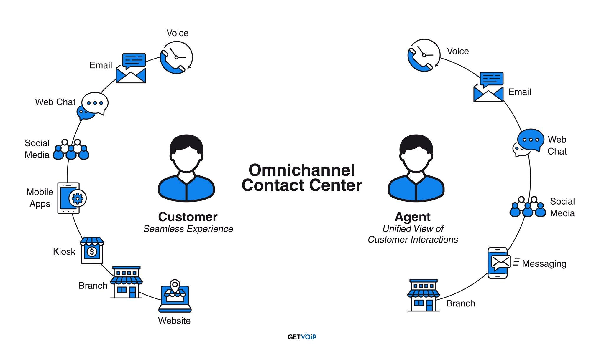 Omnichannel Contact Center