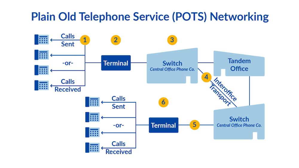 POTS Phone System