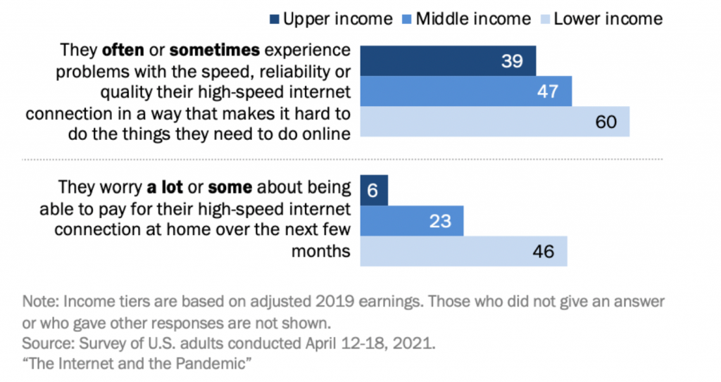 Pew Research GetVoIP News
