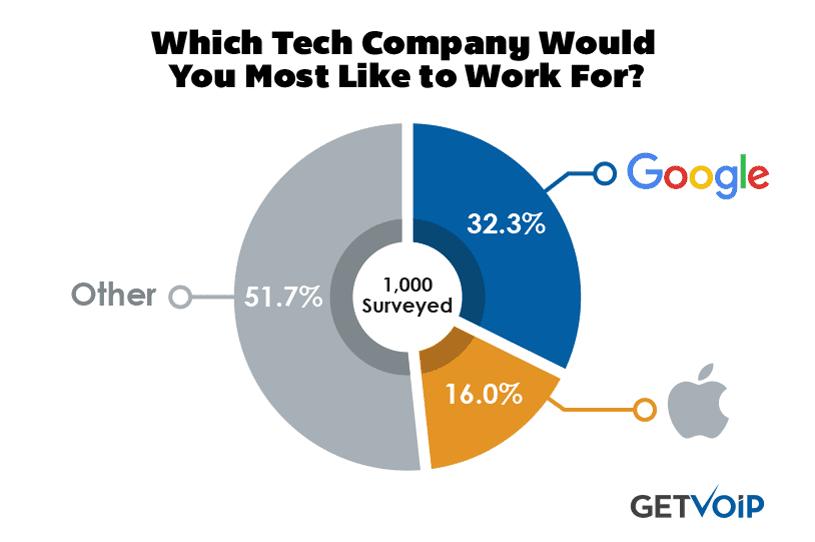 Pie-Chart-Tech-Companies