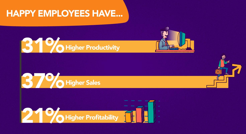 employee salaries