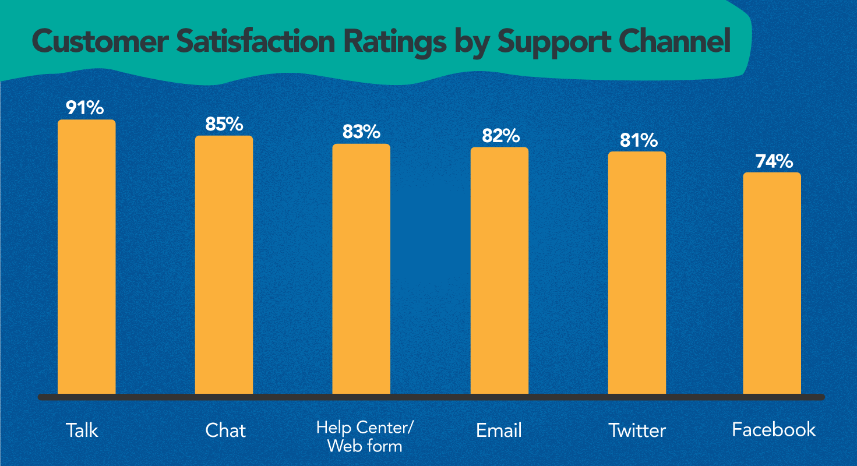tools to enhance customer experience